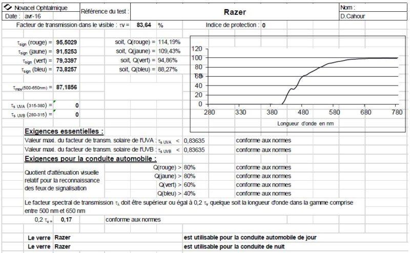 Test Gunnar X Razer RPG – Lunettes Gaming   GamerStuff.fr 6647a8d1508d