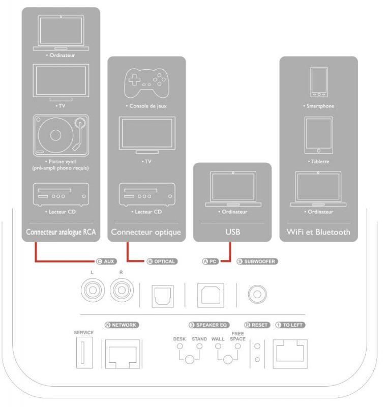 enceintes KEF LS50 Wireless connectique